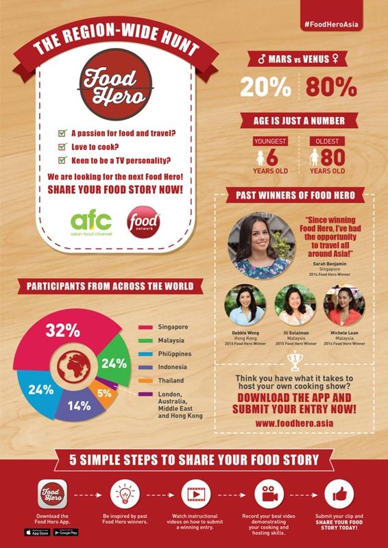 Food Hero S3 Infographic_PH